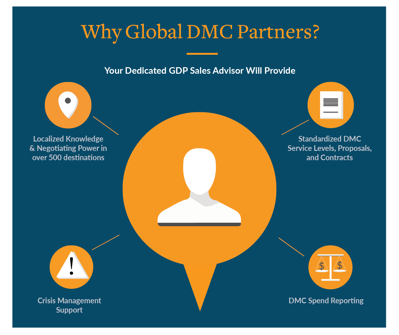 Why Global DMC Partners? Your Dedicated GDP Sales Advisor Will Provide: • Localized Knowledge & Negotiating Power in over 500 destinations  • Standardized DMC Service Levels, Proposals, and Contracts • Crisis Management Support • DMC Spend Reporting